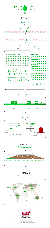 Infographie sur l'agriculture biologique